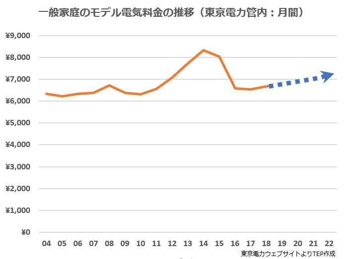 一般家庭のモデル電気料金の推移(東京電力管内:月間).png