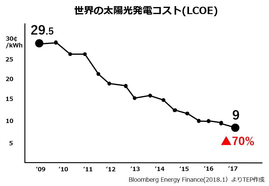 世界の太陽光発電コスト(LCOE).png