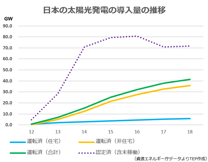 日本の太陽光発電の導入量の推移2.png