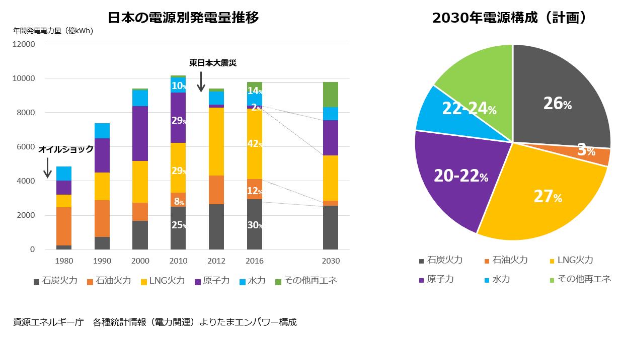 日本の電源構成.png