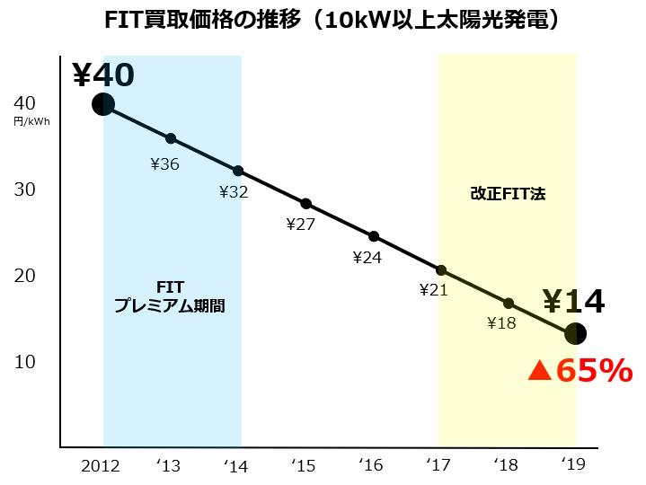 日本のFIT価格の推移2.png